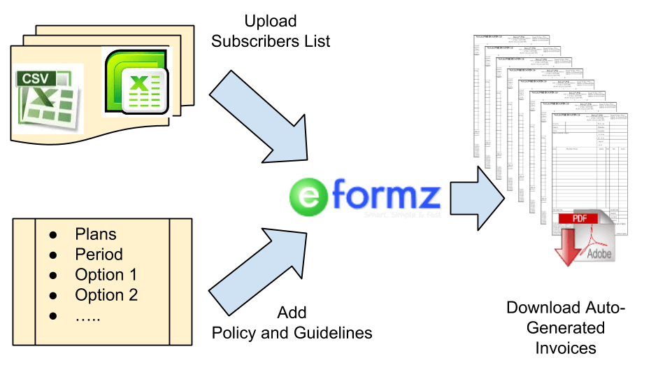 generate bulk invoices for ecommerce orders using E-Formz
