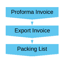Export Documentations for Exporter through our Online Invoice Software